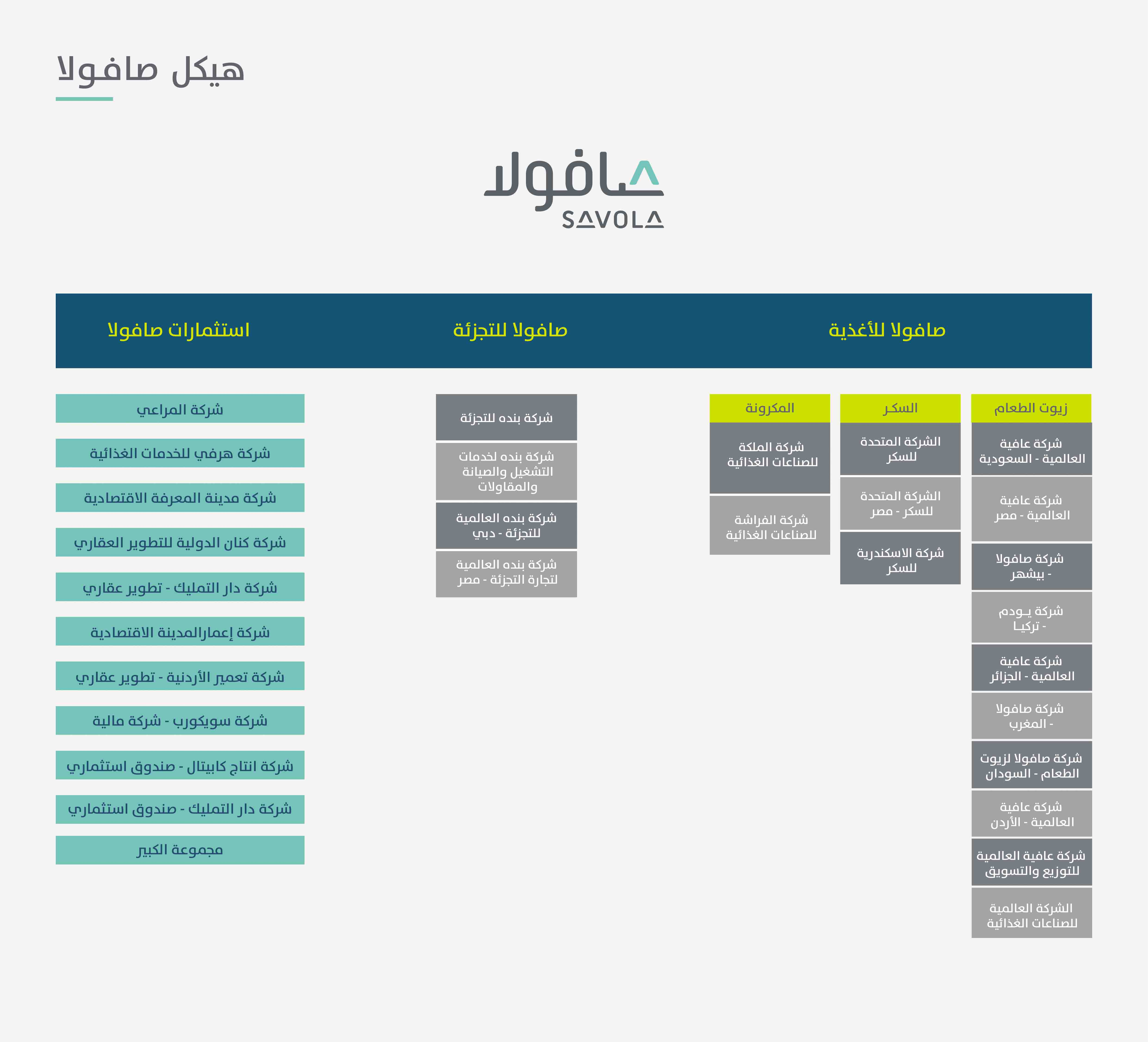 Savola Corporate Structure