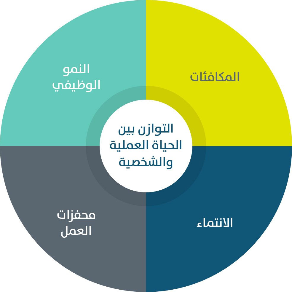 Savola_Our-People_graphic_Arabic