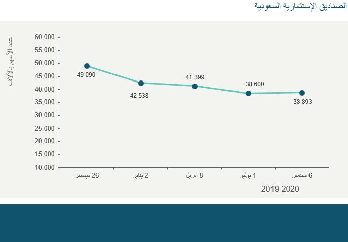 الصناديق الإستثمارية السعودية