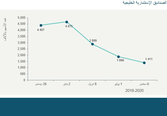 الصناديق الإستثمارية الخليجية