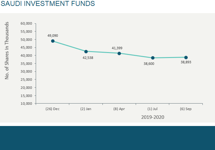 SAUDI INVESTMENT FUNDS