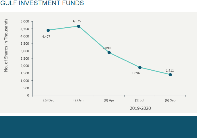 GULF INVESTMENT FUNDS