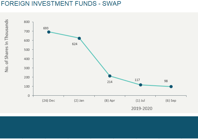 FOREIGN INVESTMENT FUNDS - SWAP