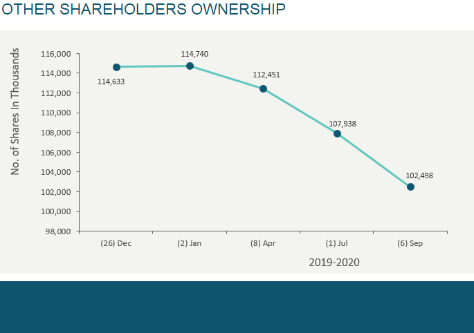 OTHER SHAREHOLDERS OWNERSHIP